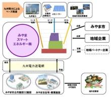 図●市内の電力を最大限活用する新会社(出所:みやま市)