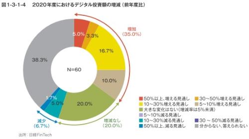 図1-3-1-4 2020年度におけるデジタル投資額の増減(前年度比)