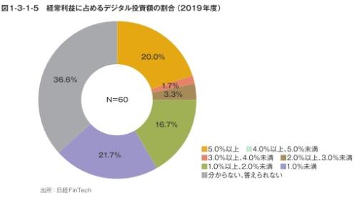 図1-3-1-5 経営利益に占めるデジタル投資額の割合(2019年度)