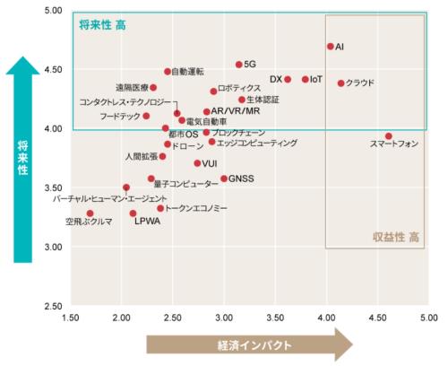 技術分野のトレンドマップ
