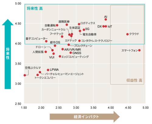 2021上半期トレンドマップ【技術キーワード編】の例
