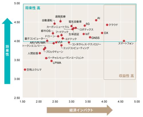 2021下半期トレンドマップ【技術キーワード編】の例