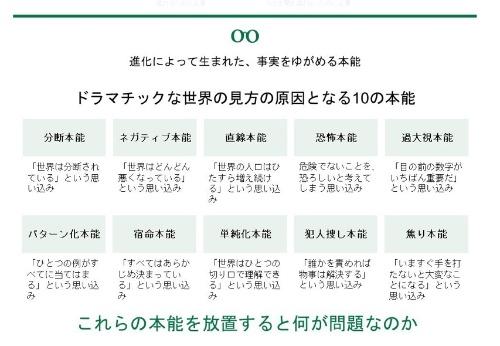 『ファクトフルネス』で紹介されている10の本能